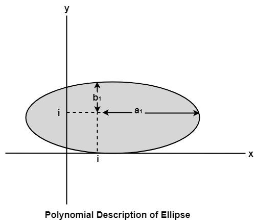 Polynomial Method