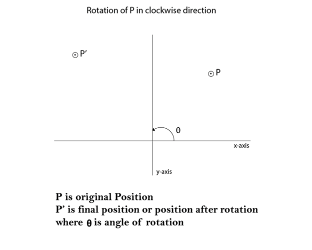 Computer Graphics Rotation - javatpoint