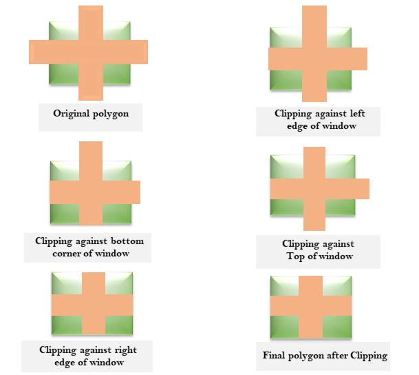 Sutherland-Hodgeman Polygon Clipping