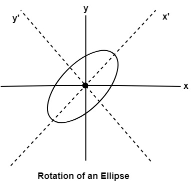 Trignometric Method