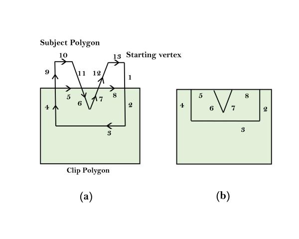 Weiler-Atherton Polygon Clipping
