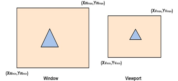 Computer Graphics Window to Viewport Co-ordinate Transformation
