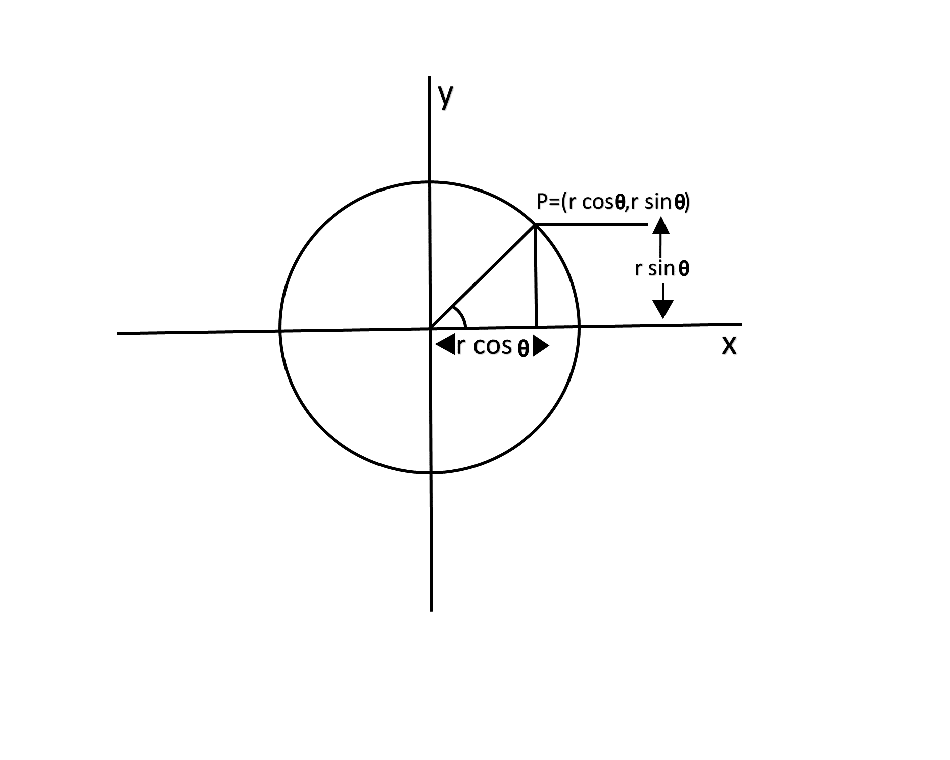 Defining a circle using Polar Co-ordinates