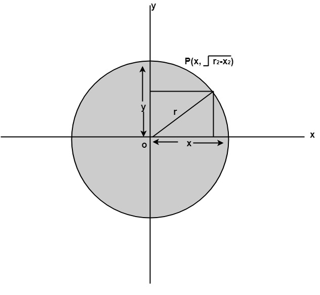 Defining a circle using Polynomial Method
