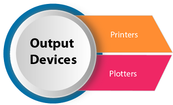 Computer Graphics | Output Devices - javatpoint