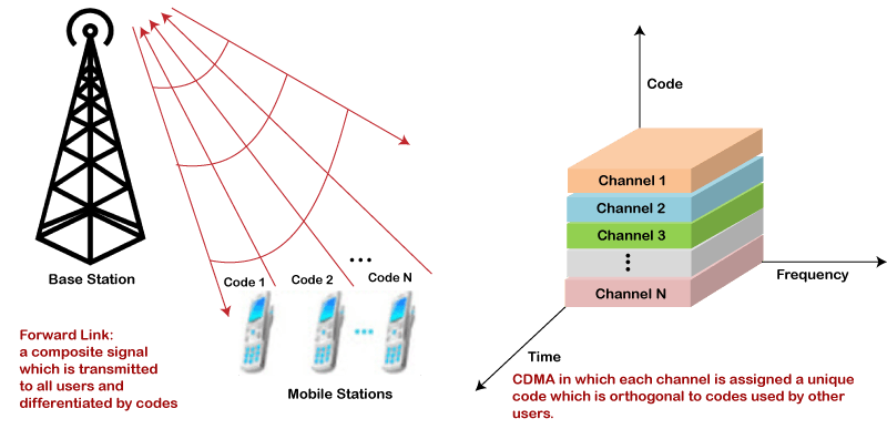 CDMA vs. GSM