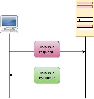 Computer Network HTTP