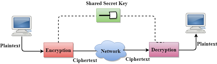 Computer Network Privacy - javatpoint