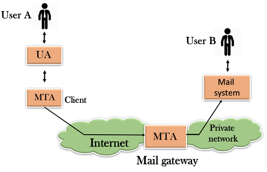 Computer Network SMTP