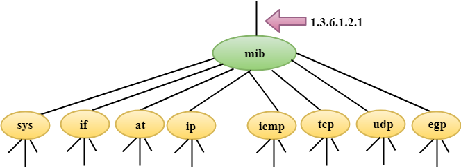 Computer Network SNMP