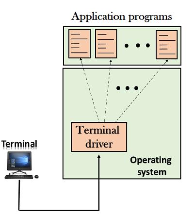 Computer Network Telnet