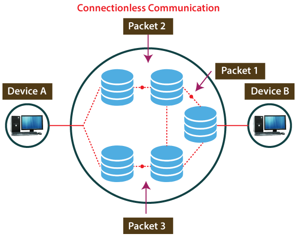 Connection-Oriented vs Connectionless Service