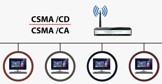 CSMA CA vs CSMA CD