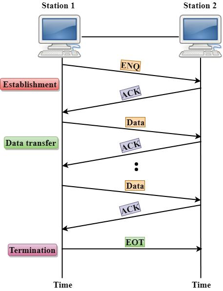 Data Link Controls