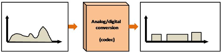 Digital Transmission