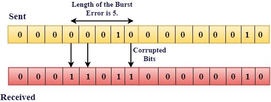 Error Detection