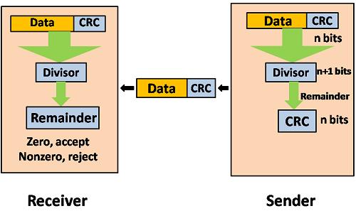 Crc Code In Python