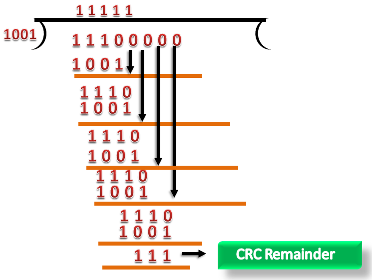 Computer Network | Error Detection - javatpoint