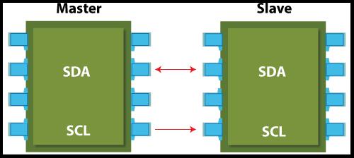 I2P Protocol