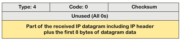 ICMP Protocol