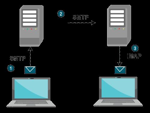 IMAP Protocol