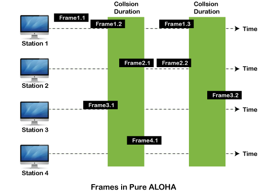Multiple access protocol- ALOHA, CSMA, CSMA/CA and CSMA/CD