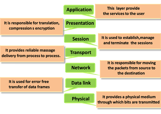 OSI Model: Layers, Characteristics, Functions - javatpoint