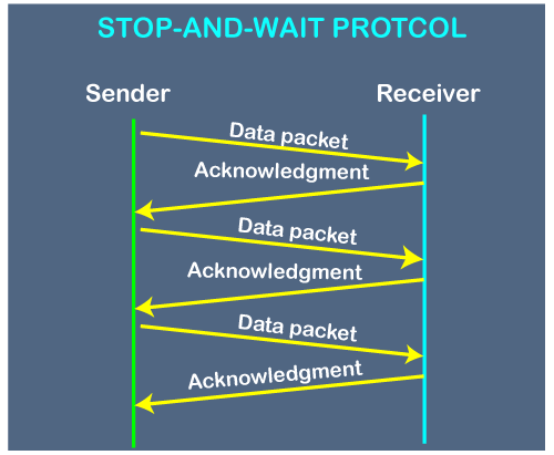 Stop and Wait Protocol