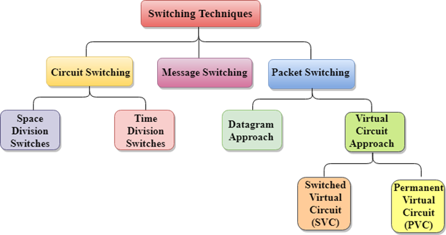 Computer Network | Switching Techniques - javatpoint