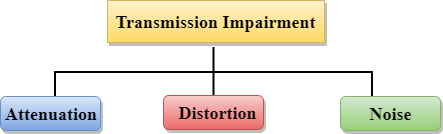 What Is Transmission >> Transmission Media Javatpoint
