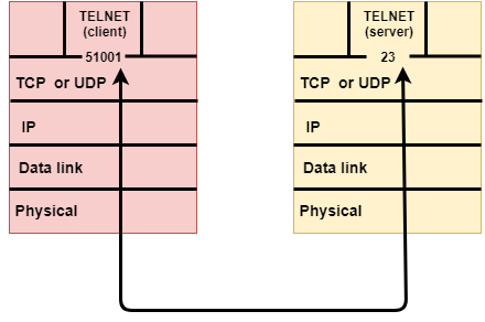 networking protocol numbers