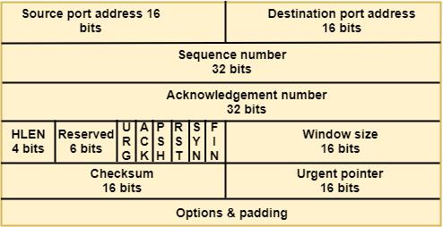 Transport Layer protocols