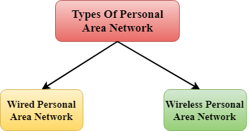 Types of Computer Network - javatpoint