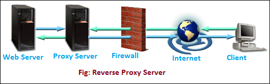 What is a proxy server and how does it work