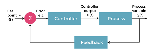 Basic concepts of control system