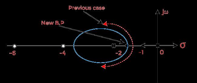 Example of root locus