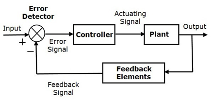 Control Systems Tutorial Javatpoint