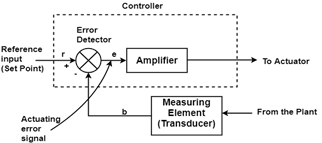 P, PI, and PID Controllers