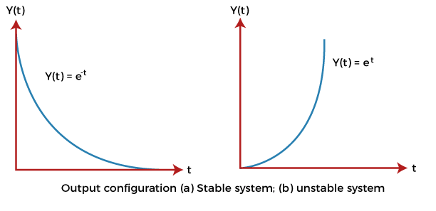 Stability conditions