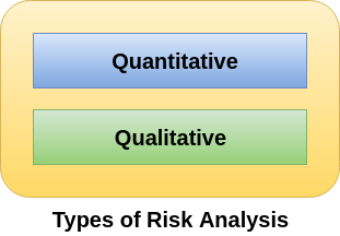 Cyber Security Risk Analysis