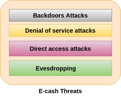 Security Threats to E-Commerce - javatpoint