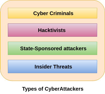 Types of Cyber Attackers