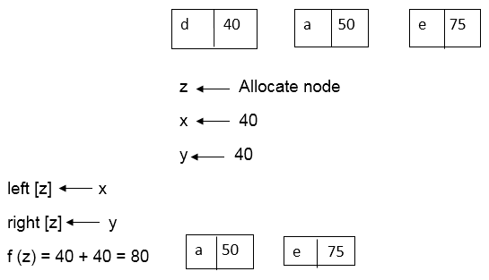 Algorithm of Huffman Code