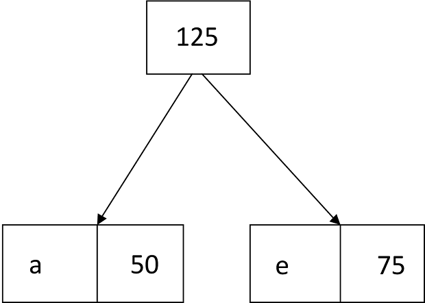 Algorithm of Huffman Code - javatpoint
