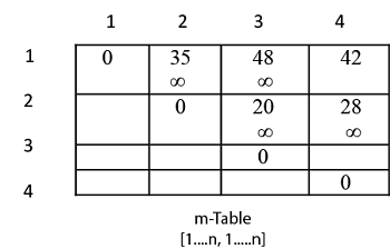 Algorithm with Explained Example