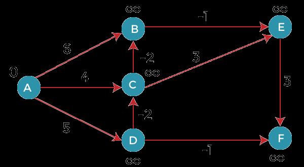 Bellman-Ford Algorithm