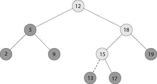 DAA Binary Search Trees
