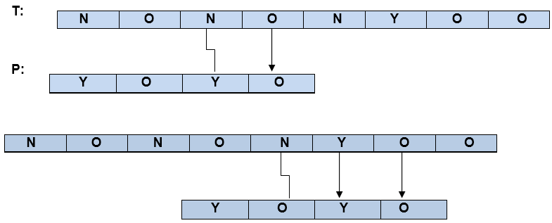 The Boyer-Moore Algorithm