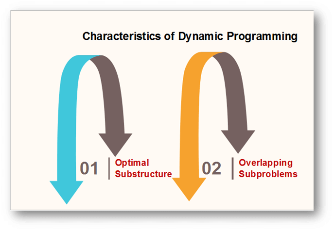 What is Dynamic Programming: Introduction, Characteristics, Elements