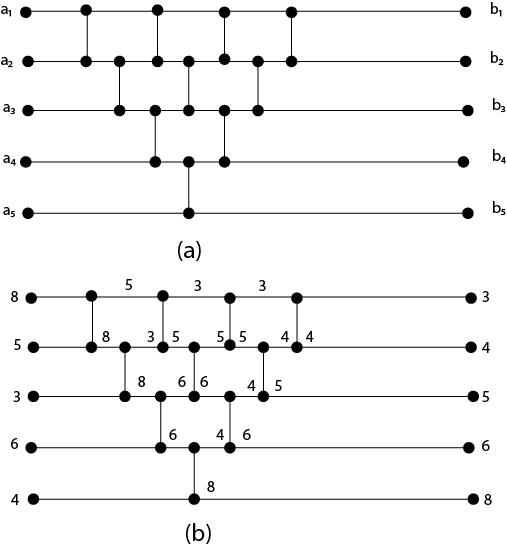 Comparison Networks